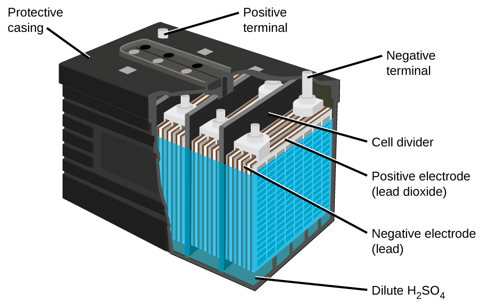 """A diagram of a lead acid battery is shown. A black outer casing, which is labeled """"Protective casing"""" is in the form of a rectangular prism. Grey cylindrical projections extend upward from the upper surface of the battery in the back left and back right corners. At the back right corner, the projection is labeled """"Positive terminal."""" At the back right corner, the projection is labeled """"Negative terminal."""" The bottom layer of the battery diagram is a dark green color, which is labeled """"Dilute H subscript 2 S O subscript 4."""" A blue outer covering extends upward from this region near the top of the battery. Inside, alternating grey and white vertical """"sheets"""" are packed together in repeating units within the battery. The battery has the sides cut away to show three of these repeating units which are separated by black vertical dividers, which are labeled as """"cell dividers."""" The grey layers in the repeating units are labeled """"Negative electrode (lead)."""" The white layers are labeled """"Postive electrode (lead dioxide)."""""""