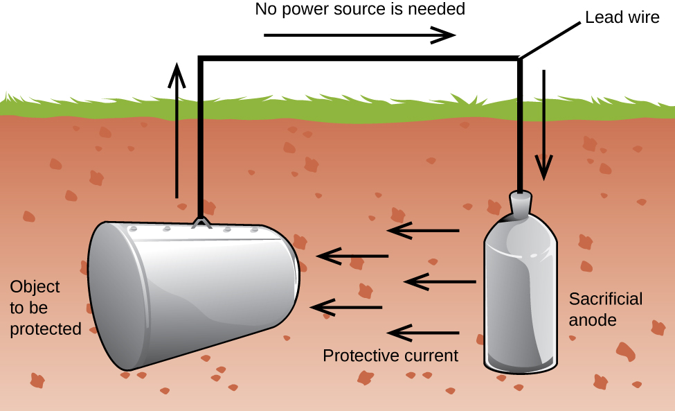 """A diagram is shown of an underground storage tank system. Underground, to the left end of the diagram is a horizontal grey tank which is labeled """"Object to be protected."""" A black line extends upward from the center of the tank above ground. An arrow points upward at the left side of the line segment. A horizontal black line segment continues right above ground, which is labeled """"No power source is needed."""" A line segment extends up and to the right, which is labeled """" Lead wire."""" A line segment with a downward pointing arrow to its right extends downward below the ground to a second metal tank-like structure, labeled """"Sacrificial anode"""" which is vertically oriented. Five black arrows point left underground toward the first tank. These arrows are collectively labeled """"Protective current."""""""