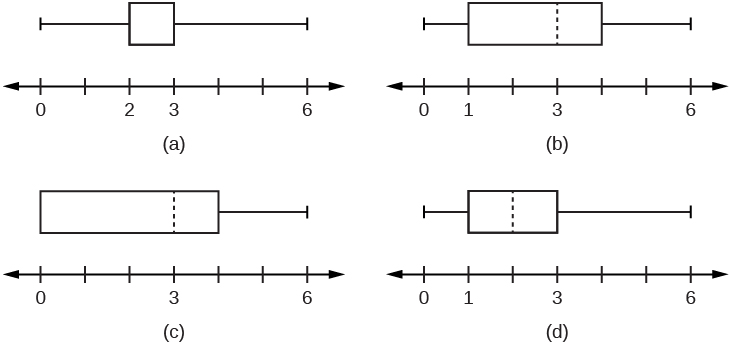 This shows 4 boxplots, each over a number line scaled from 0 - 6. Boxplot (a) has left whisker from 0 to 2, box from 2 to 3, and right whisker from 3 to 6. Boxplot (b) has left whisker from 0 to 1, box from 1 to 4 with a dashed line at 3, and right whisker from 4 to 6. Boxplot (c) has box from 0 to 4 with a dashed line at 3 and right whisker from 4 to 6. Boxplot (d) has left whisker from 0 to 1, box from 1 to 3 with a dashed line at 2, and right whisker from 3 to 6.