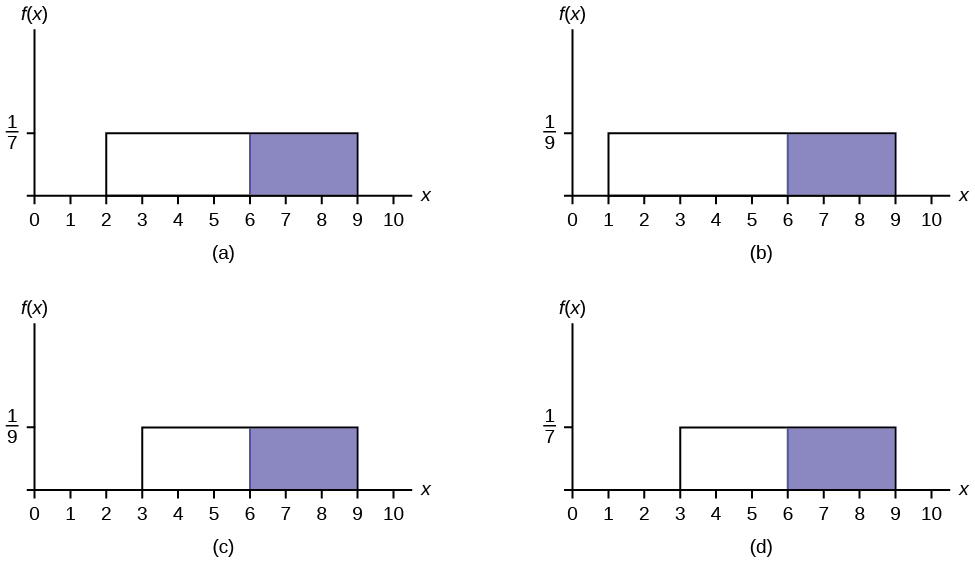 There are 4 uniform distribution graphs. Graph (a) shows a Uniform Distribution from x = 2 to x = 9 with a height of 1/7. The area between x = 6 and x = 9 is shaded. Graph (b) shows a Uniform Distribution from x = 1 to x = 9 with a height of 1/9. The area between x = 6 and x = 9 is shaded. Graph (c) shows a Uniform Distribution from x = 3 to x = 9 with a height of 1/9. The area between x = 6 and x = 9 is shaded. Graph (d) shows a Uniform Distribution from x = 3 to x = 9 with a height of 1/7. The area between x = 6 and x = 9 is shaded.