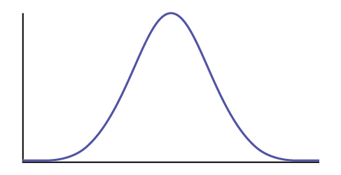 This is the frequency curve of a normal distribution with blank horizontal and vertical axes.