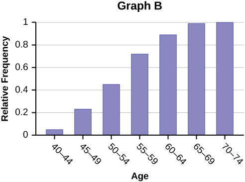 Graph B is a bar graph with 7 bars. The x-axis shows CEO's ages in intervals of 5 years starting with 40 - 44. The y-axis shows relative frequency in intervals of 0.2 from 0 - 1. The highest relative frequency shown is 1.