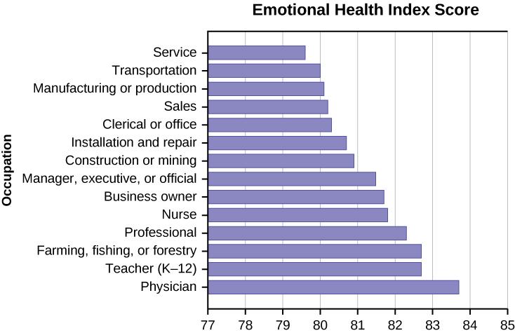 emotional health index score