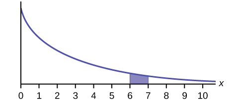 This graph shows an exponential distribution. The graph slopes downward. It begins at a point on the y-axis and approaches the x-axis at the right edge of the graph. The region under the graph from x = 6 to x = 7 is shaded.