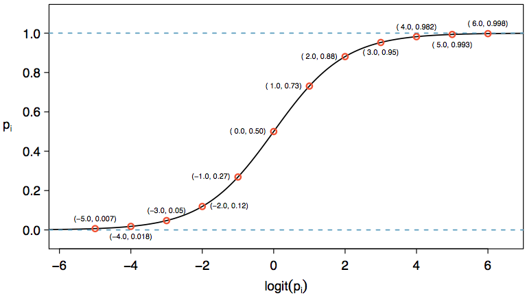 A graph of values of pi against values of logit(pi). Points include (-5.0, 0.007), (-1.0, 0.27), (0.0, 0.50), (2.0, 0.88), and (4.0, 0.982).
