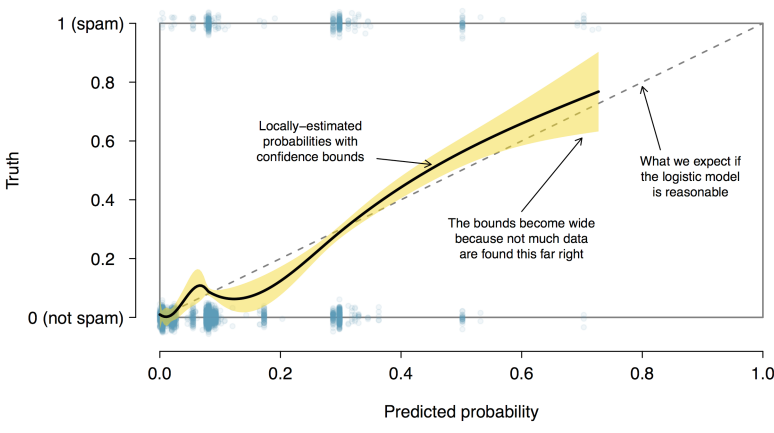 Figure 3: The solid black line provides the empirical estimate of the probability for observations based on their predicted probabilities (confidence bounds are also shown for this line), which is fit using natural splines. A small amount of noise was added to the observations in the plot to allow more observations to be seen.