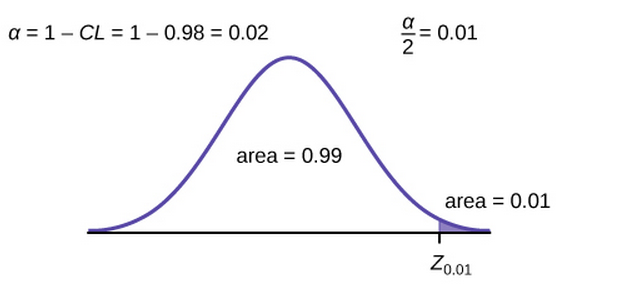 Graph of area under the curve to the right of z 0.01 is 0.01.