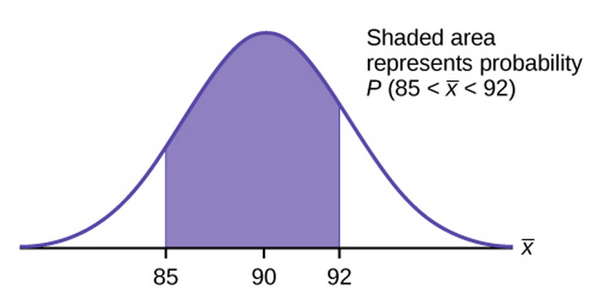 Graph of probability P(85< x bar < 92)