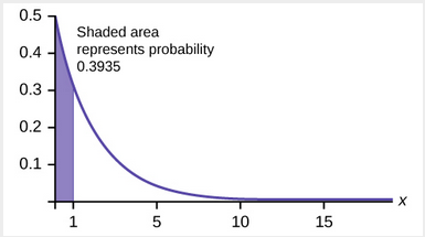 Graph of 1-e^(-0.5x * e) with shaded region showing probability that x < 0.3935