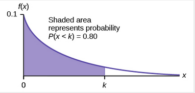 Graph of shaded area that represents probability P(x < k) = 0.80