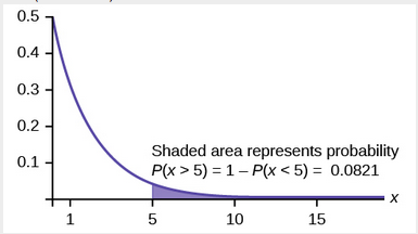 Graph of 1-(1-e^(-0.5x)) with probability P(x < 5) shaded