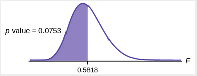 Graph of left-tailed test with p-value = 0.0753 shaded.