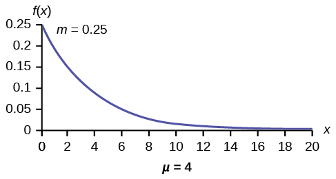 Exponential graph with increments of 2 from 0-20 on the x-axis of μ = 4 and increments of 0.05 from 0.05-0.25 on the y-axis of m = 0.25. The curved line begins at the top at point (0, 0.25) and curves down to point (20, 0). The x-axis is equal to a continuous random variable.