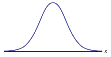 This is a frequency curve for a normal distribution. It shows a single peak in the center with the curve tapering down to the horizontal axis on each side. The distribution is symmetrical. The horizontal axis represents the random variable X.