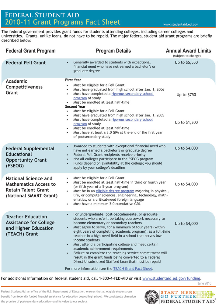 Student Grant Programs from the Federal Government