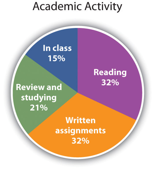 A pie chart of academic activity